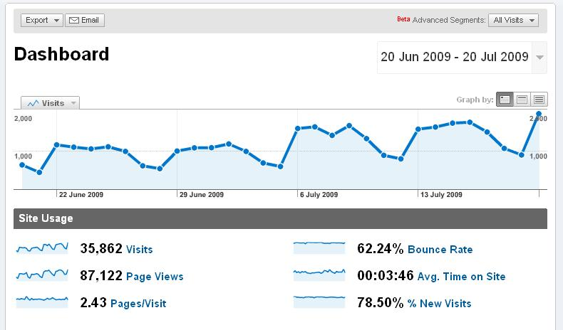 Google Analytics - Blog Traffic Analysis